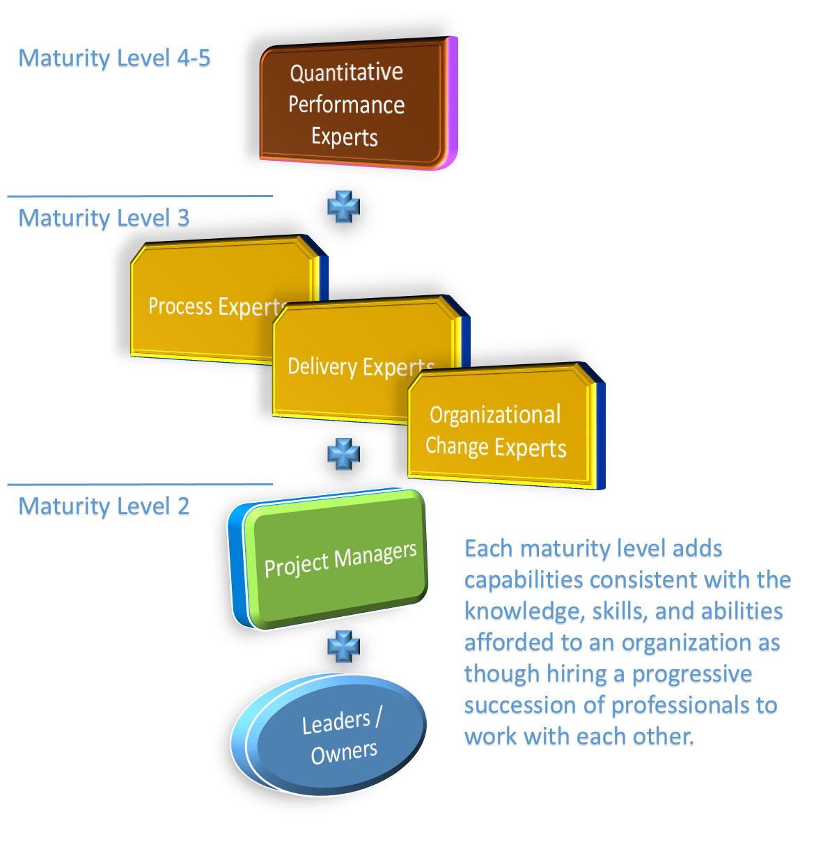Capability meeting questions